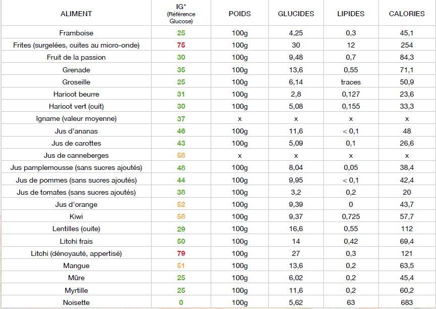Maigrir : l'index glycémique - Le blog Declic Fitness